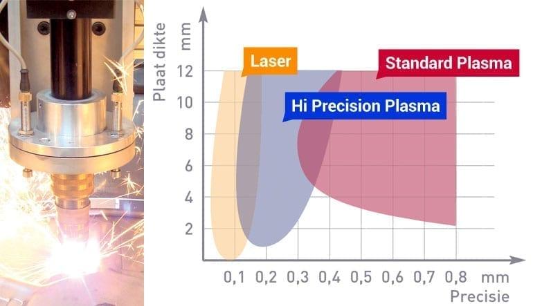 Sfeerbeeld Astratec - Plasmasnijmachines en Lasautomatisatie