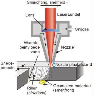Image - Algemene Introductie in het snijden van metaal